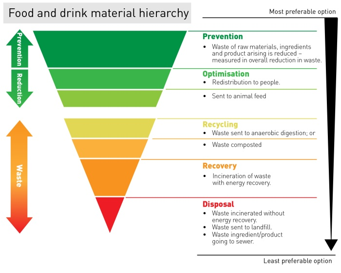Food Waste Hierarchy, AP, Apr17
